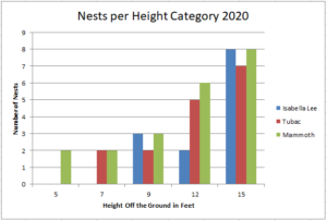 Height Experiment Results 2020
